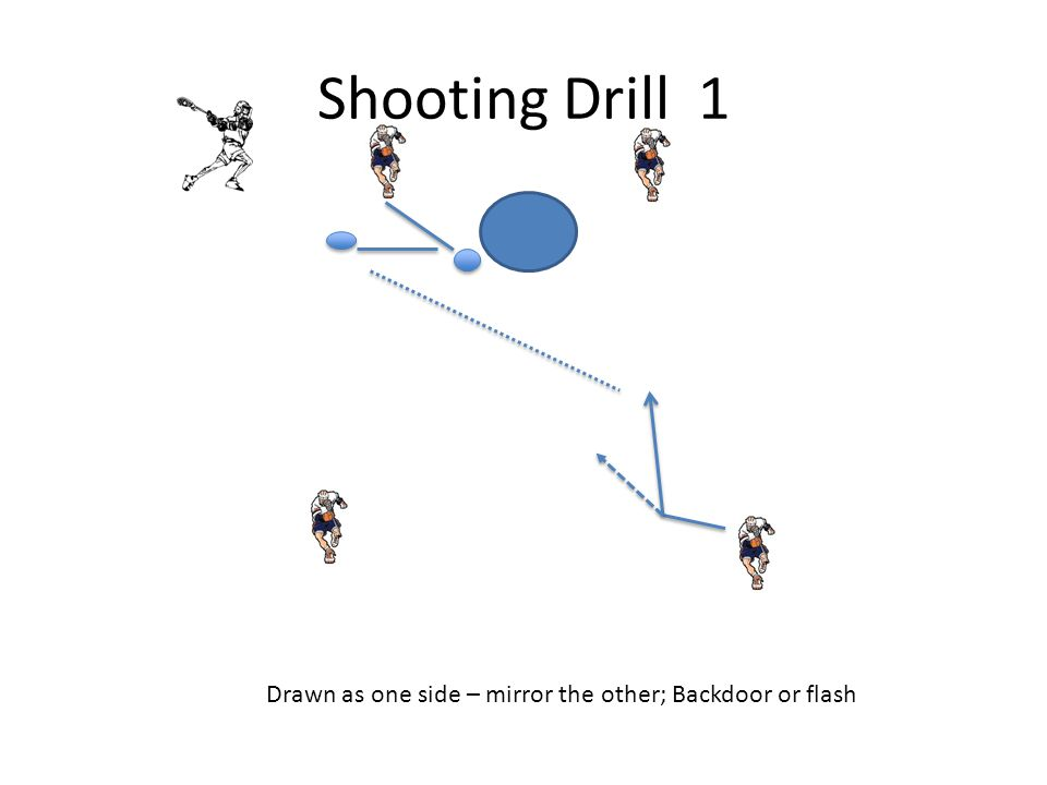 Shooting Drill 1 Drawn as one side – mirror the other; Backdoor or flash