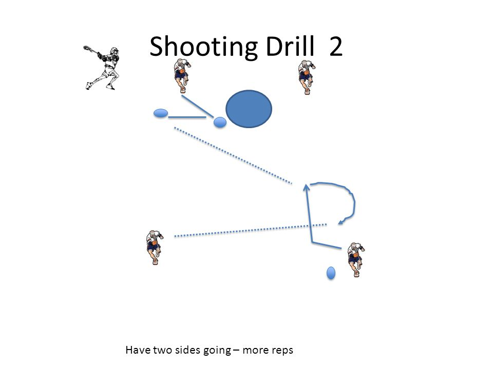 Shooting Drill 2 Have two sides going – more reps