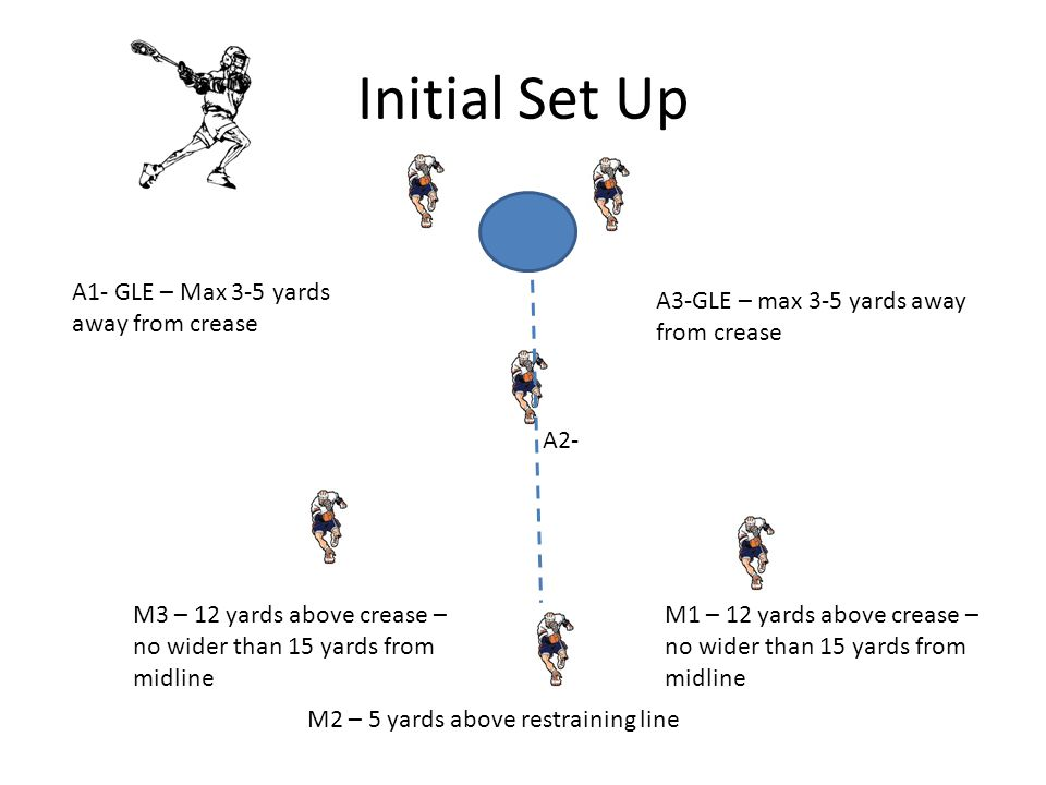 Initial Set Up A1- GLE – Max 3-5 yards away from crease