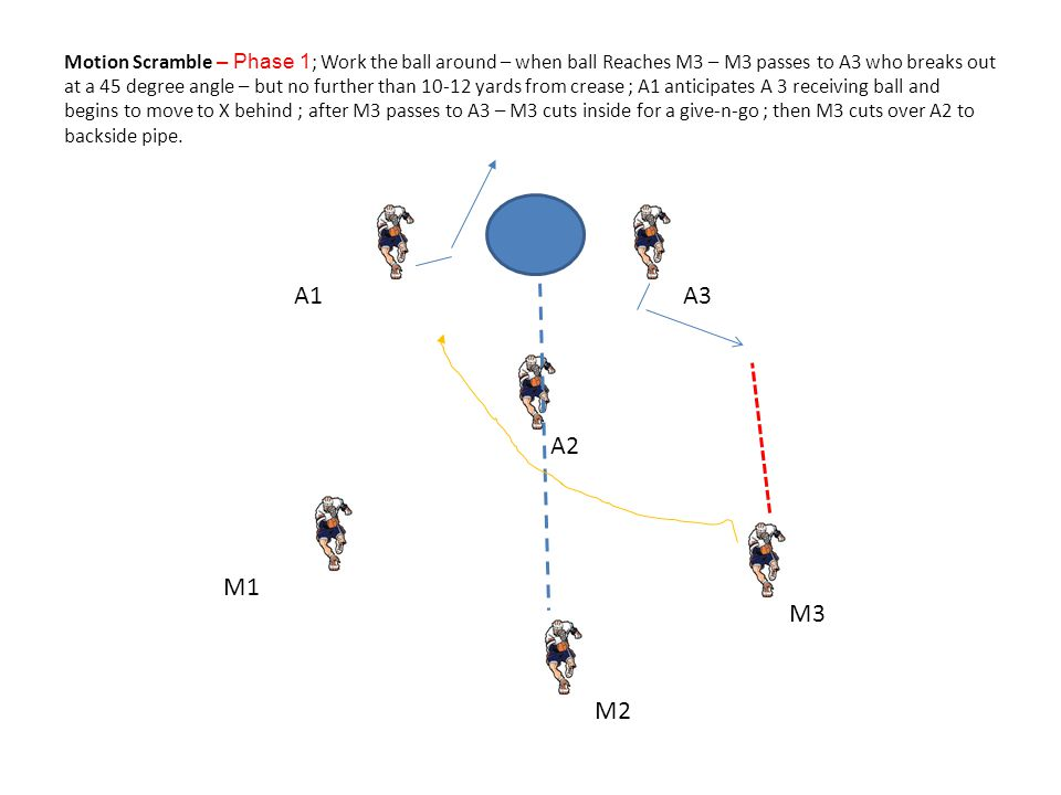 Motion Scramble – Phase 1; Work the ball around – when ball Reaches M3 – M3 passes to A3 who breaks out at a 45 degree angle – but no further than 10-12 yards from crease ; A1 anticipates A 3 receiving ball and begins to move to X behind ; after M3 passes to A3 – M3 cuts inside for a give-n-go ; then M3 cuts over A2 to backside pipe.