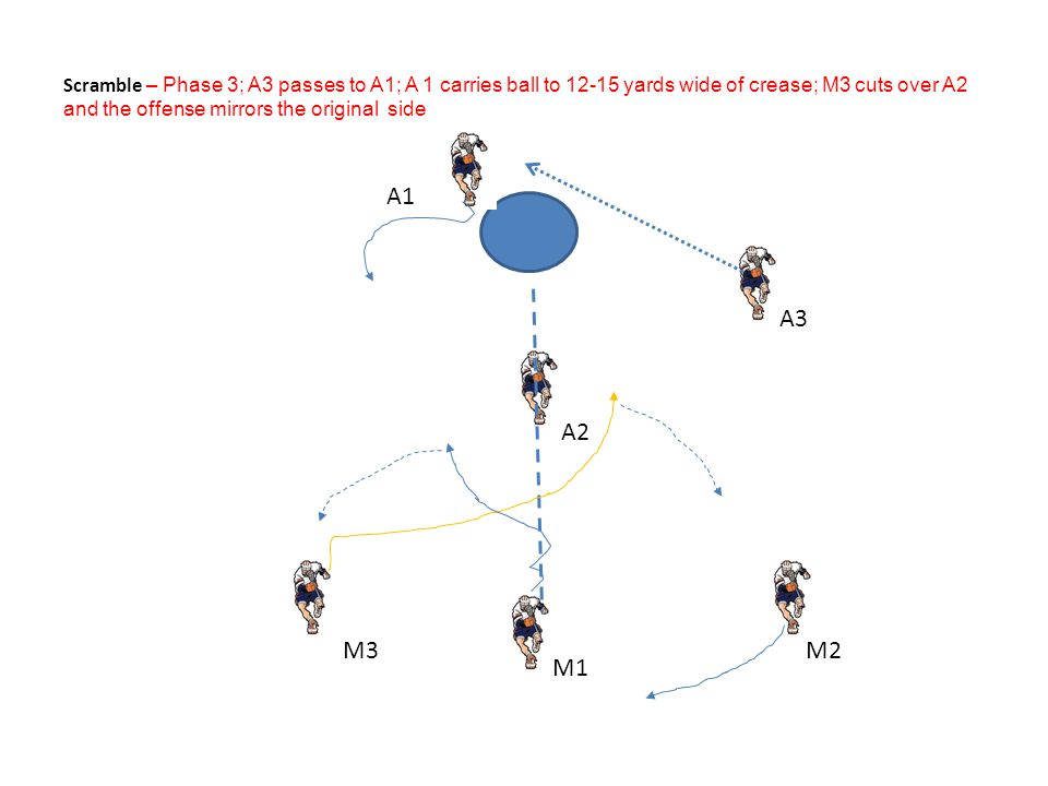 Scramble – Phase 3; A3 passes to A1; A 1 carries ball to 12-15 yards wide of crease; M3 cuts over A2 and the offense mirrors the original side