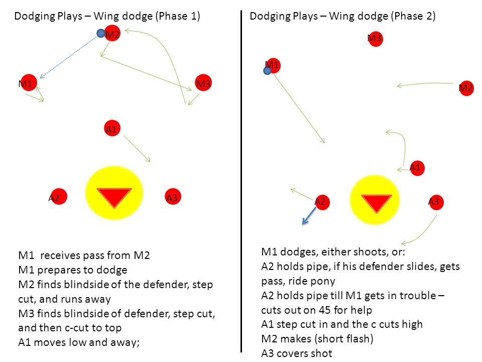 Dodging Plays – Wing dodge (Phase 1)