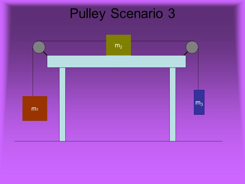 Pulley Scenario 3 m2 m3 m1