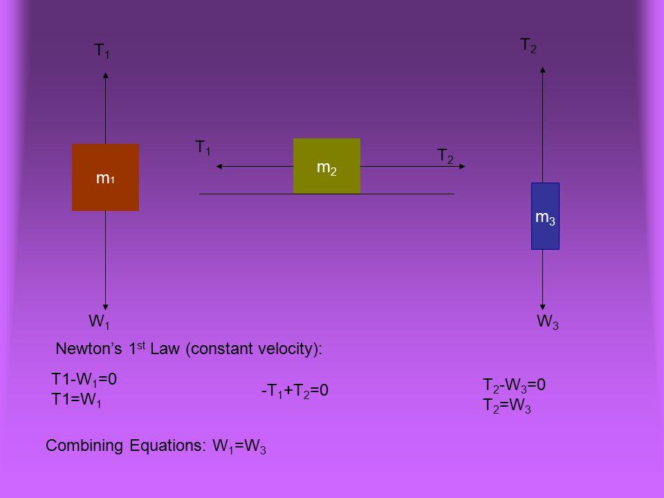 T2 T1. T1. m2. m1. T2. m3. W1. W3. Newton's 1st Law (constant velocity): T1-W1=0. T1=W1. T2-W3=0.