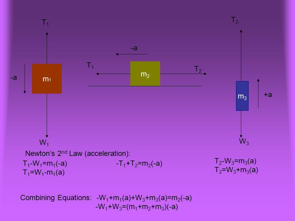 T2 T1. -a. T1. m2. m1. T2. -a. m3. +a. W1. W3. Newton's 2nd Law (acceleration): T2-W3=m3(a)