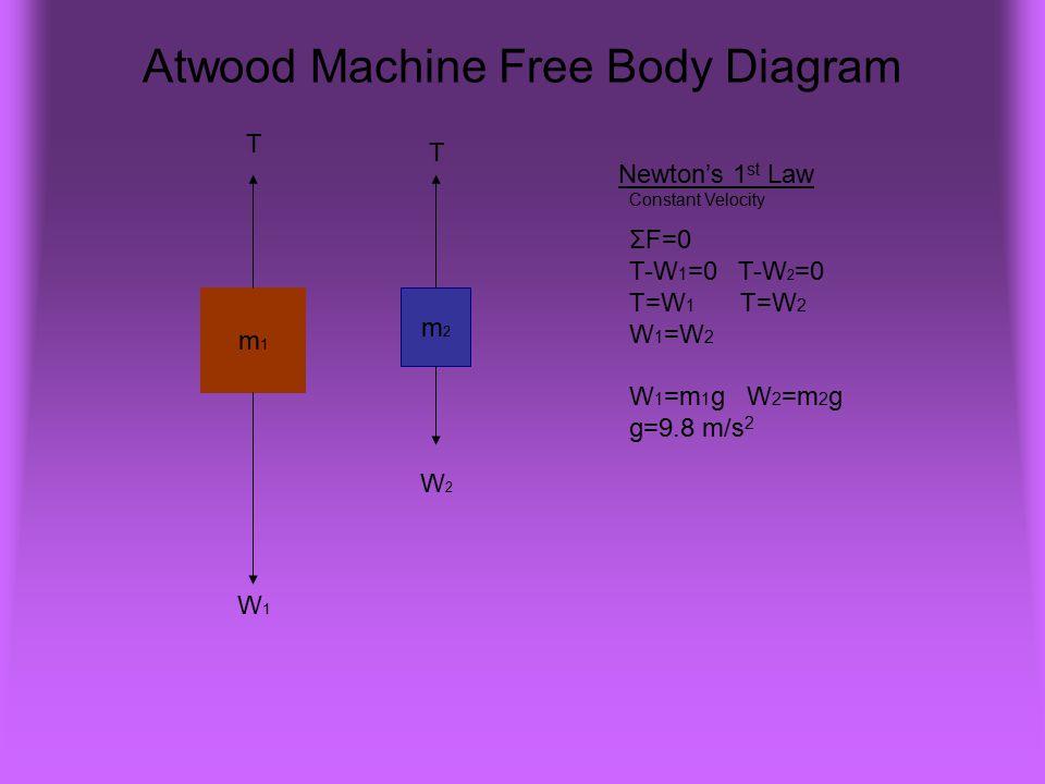 Atwood Machine Free Body Diagram