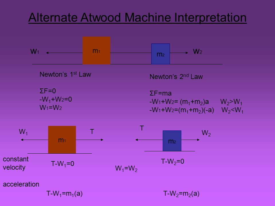 Alternate Atwood Machine Interpretation