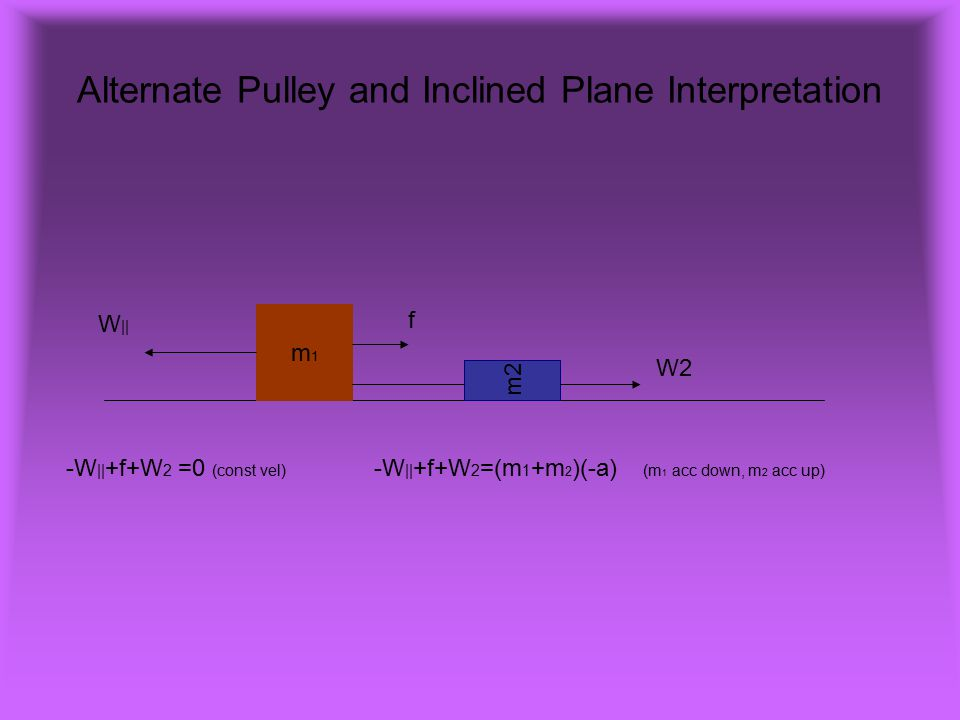 Alternate Pulley and Inclined Plane Interpretation