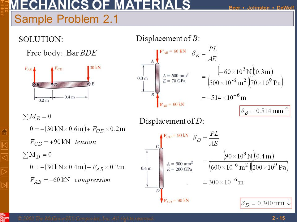 Sample Problem 2.1 SOLUTION: Displacement of B: Free body: Bar BDE