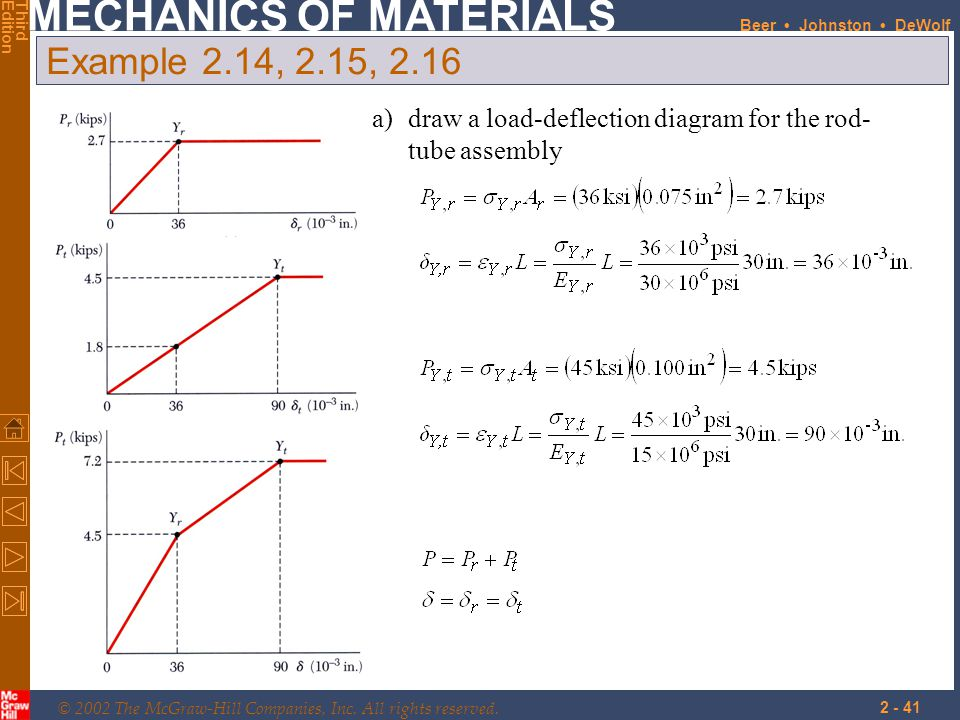 Example 2.14, 2.15, 2.16 draw a load-deflection diagram for the rod-tube assembly