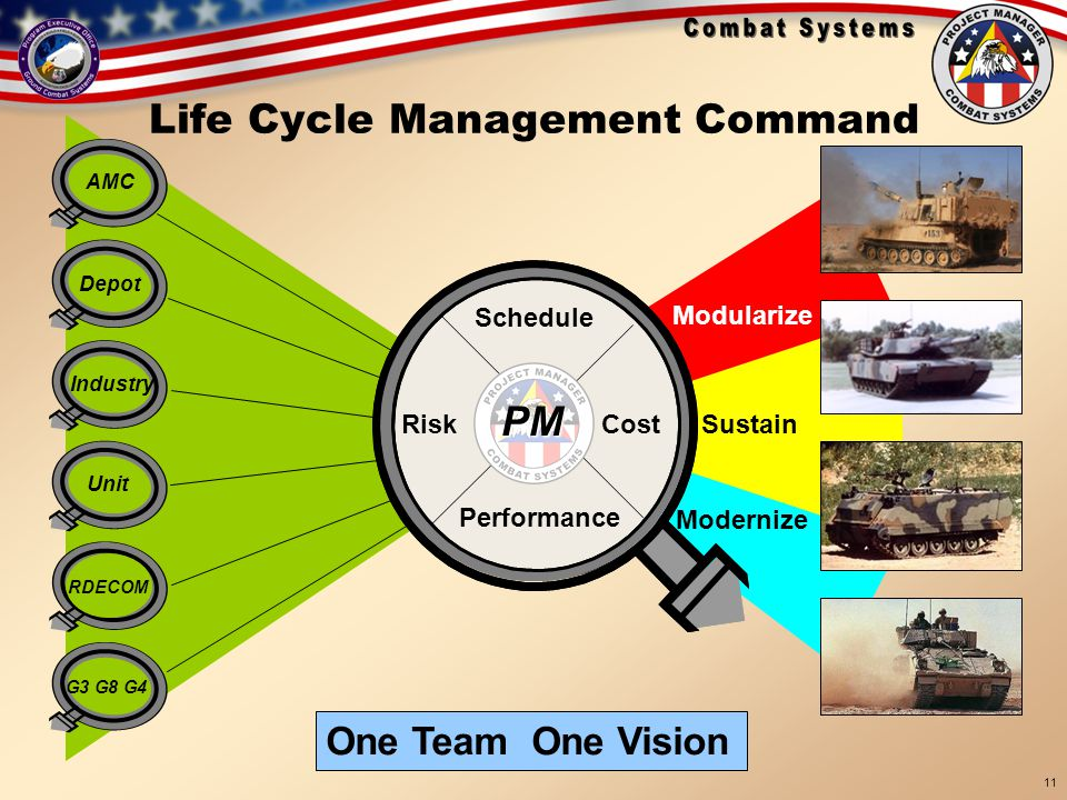 Life Cycle Management Command