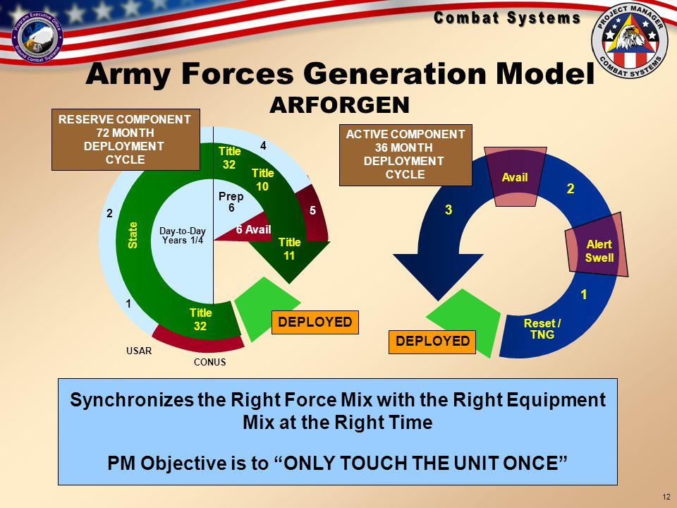Army Forces Generation Model ARFORGEN