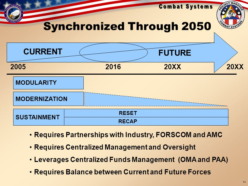 Synchronized Through 2050 CURRENT FUTURE 2005 2016 20XX 20XX