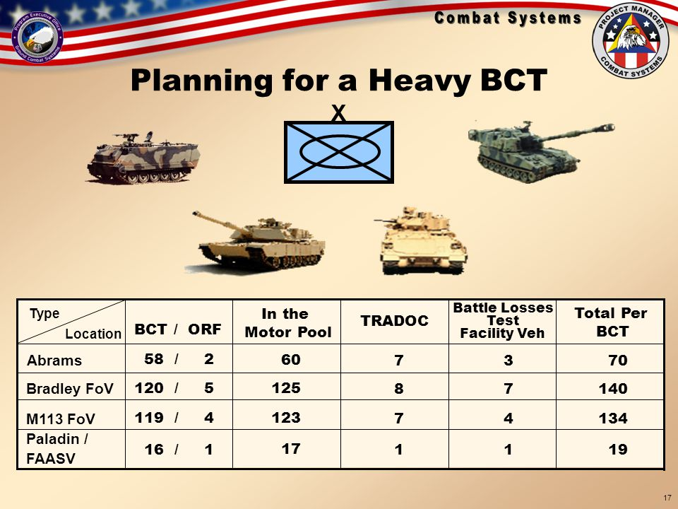 Planning for a Heavy BCT