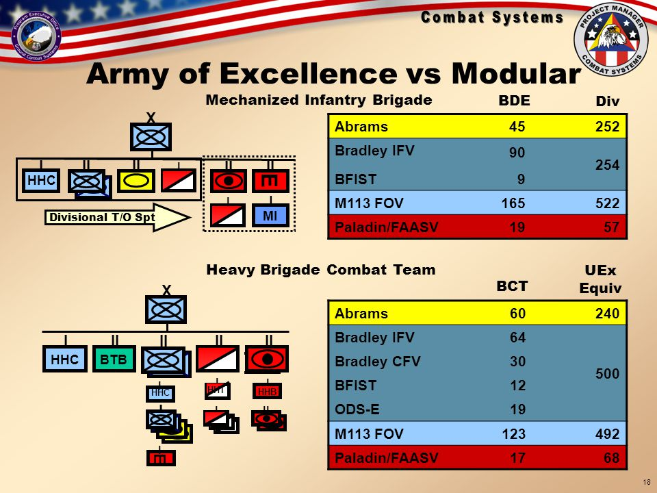 Army of Excellence vs Modular