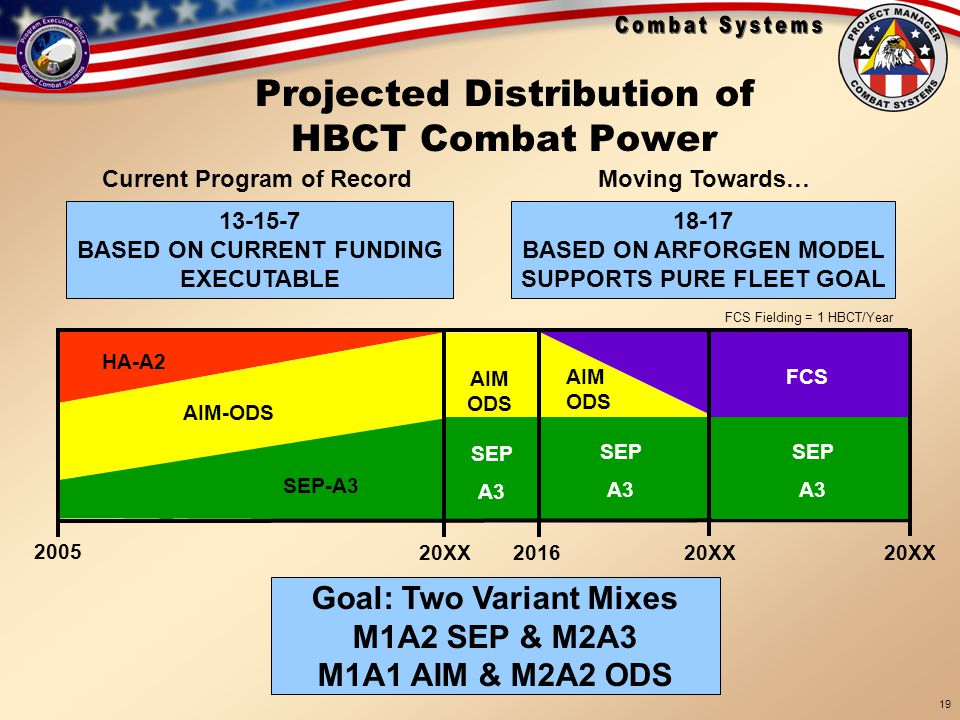 Projected Distribution of HBCT Combat Power