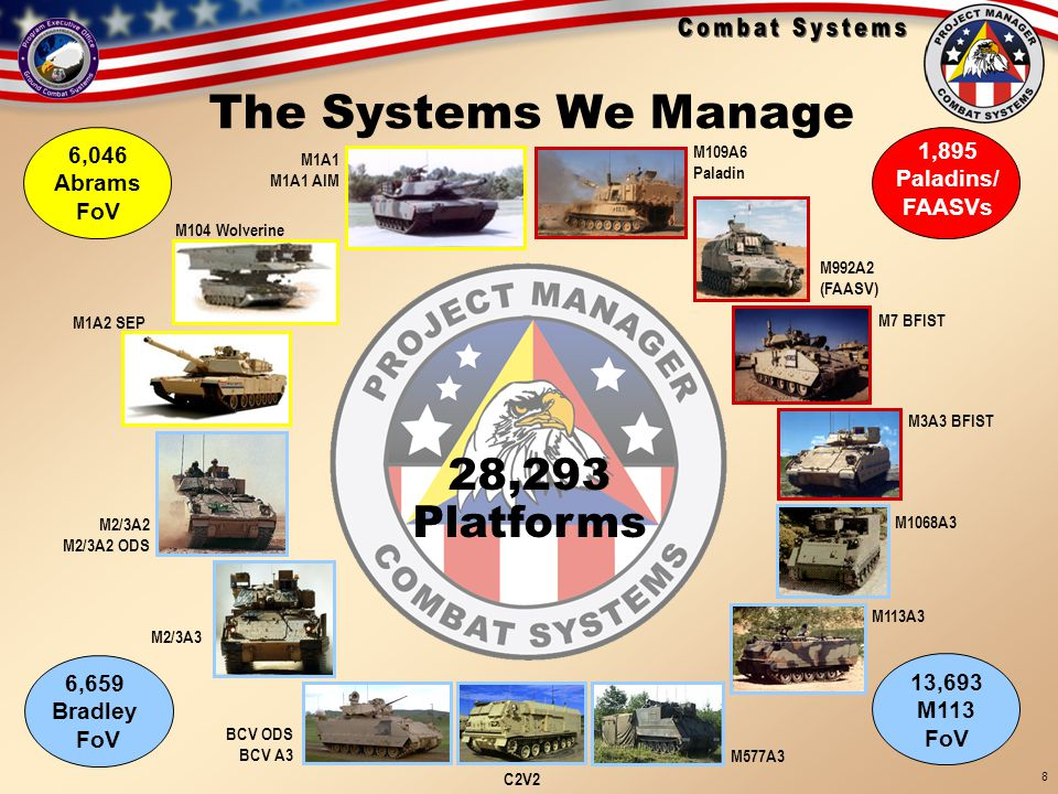 The Systems We Manage 28,293 Platforms 1,895 Paladins/ FAASVs