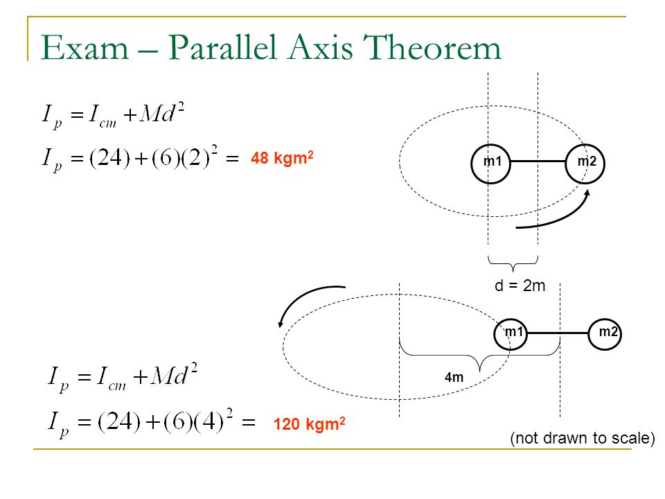 Exam – Parallel Axis Theorem
