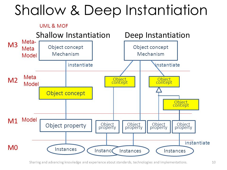 Shallow & Deep Instantiation
