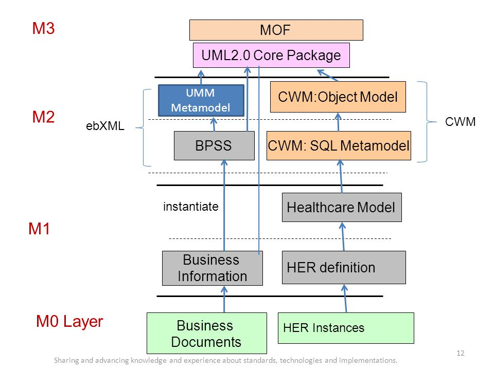 M3 M2 M1 M0 Layer MOF UML2.0 Core Package CWM:Object Model BPSS
