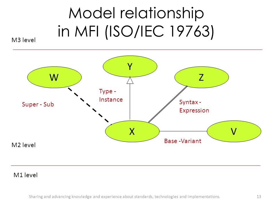 Model relationship in MFI (ISO/IEC 19763)