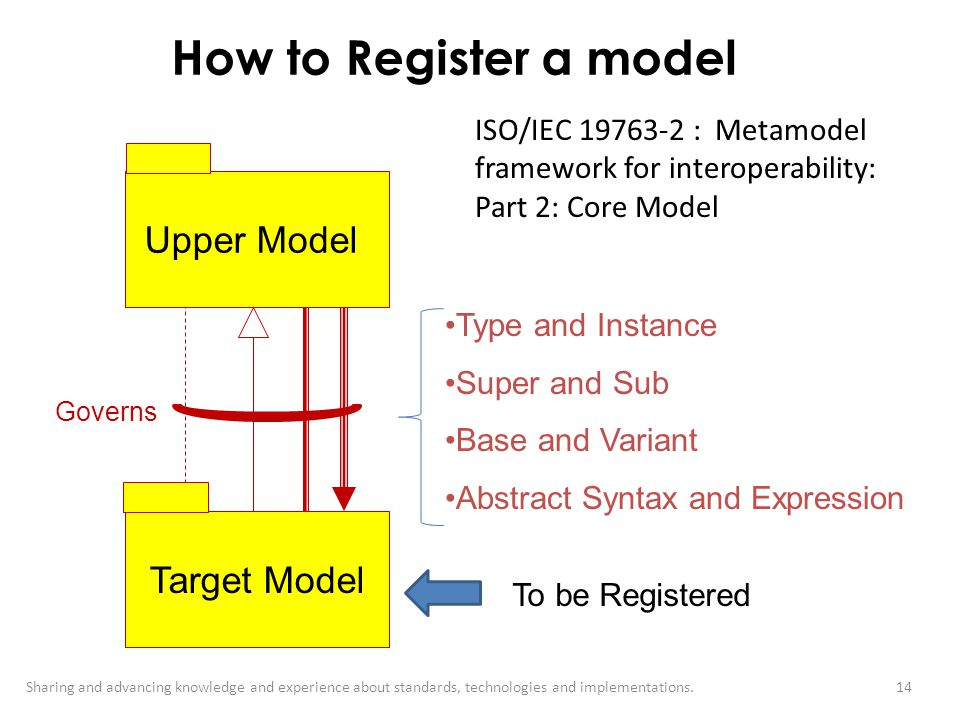How to Register a model Upper Model Target Model