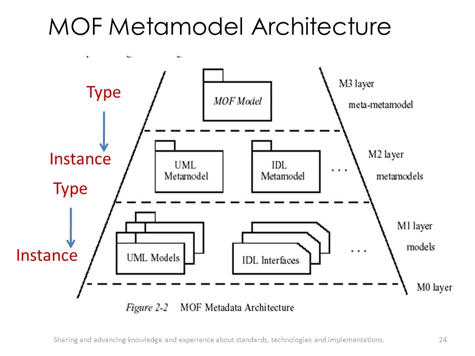 MOF Metamodel Architecture