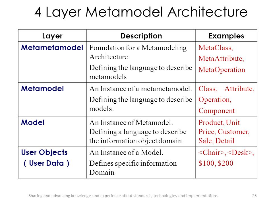 4 Layer Metamodel Architecture