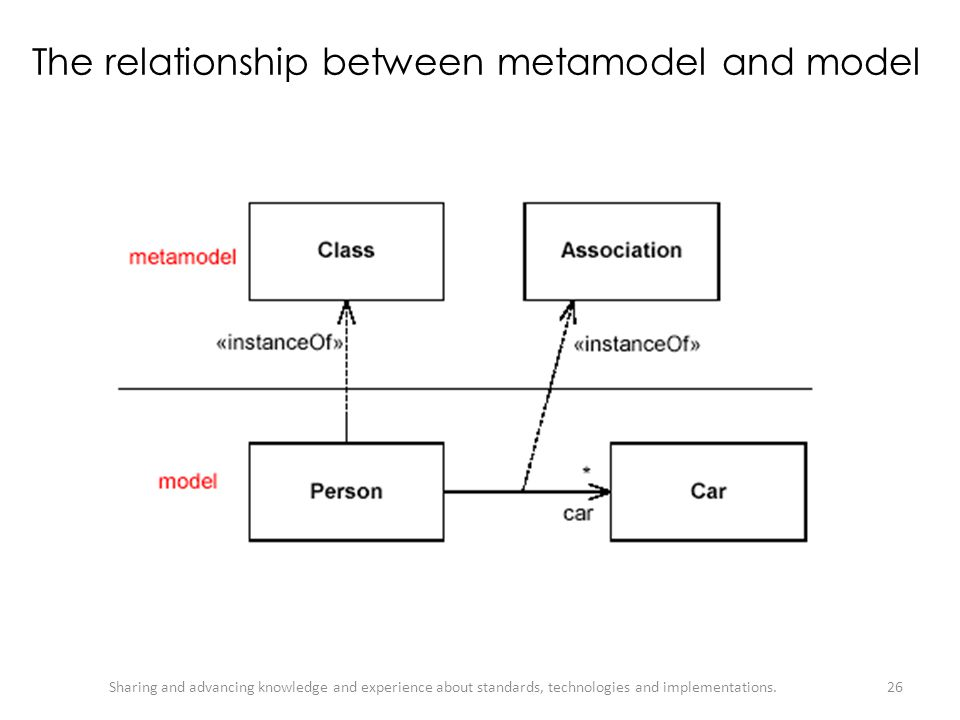 The relationship between metamodel and model