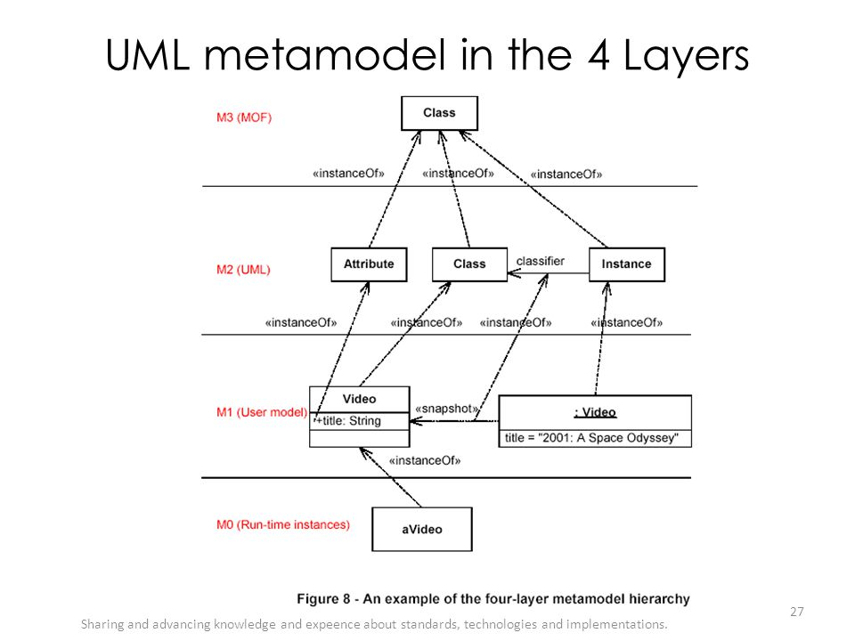 UML metamodel in the 4 Layers