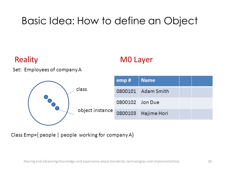 Basic Idea: How to define an Object