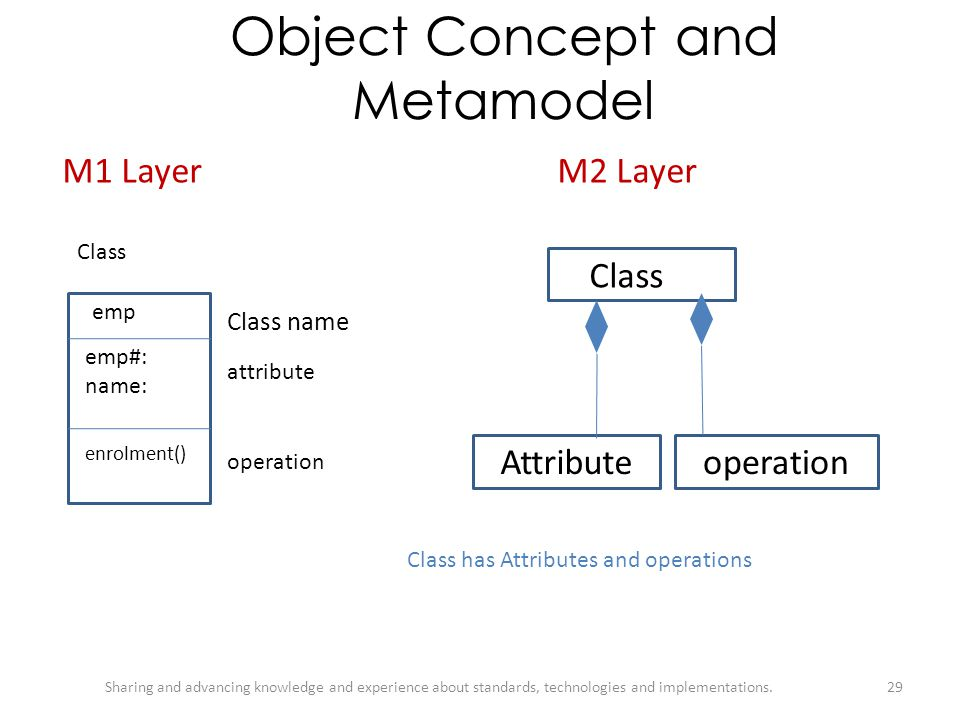 Object Concept and Metamodel
