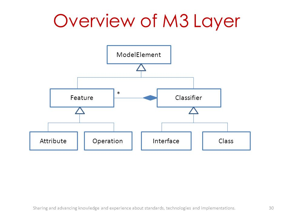 Overview of M3 Layer ModelElement Feature * Classifier Attribute