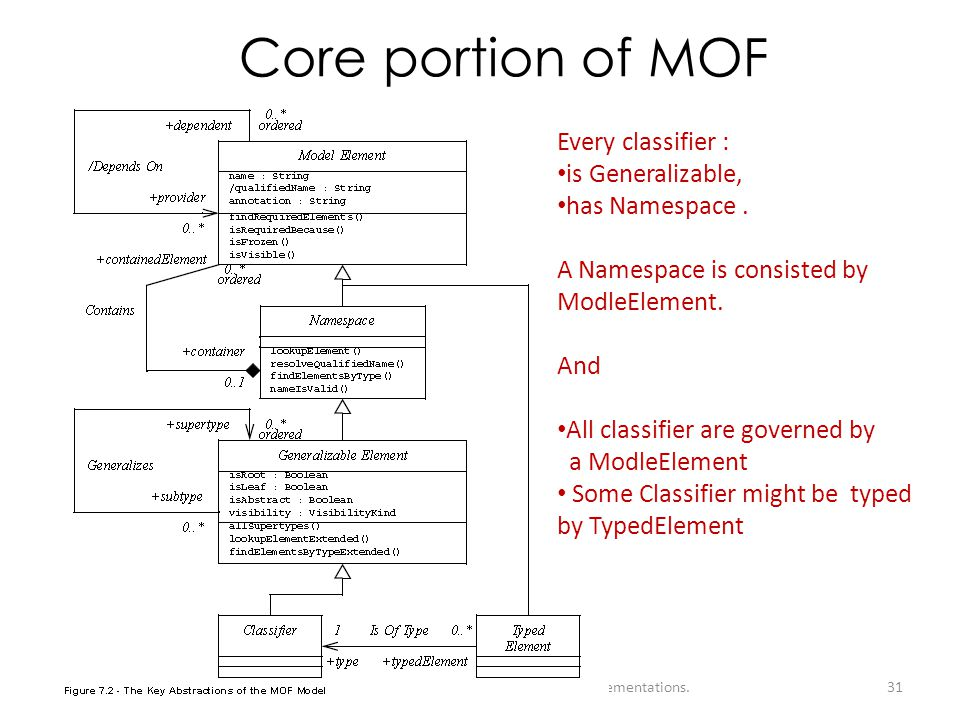 Core portion of MOF Every classifier : is Generalizable,