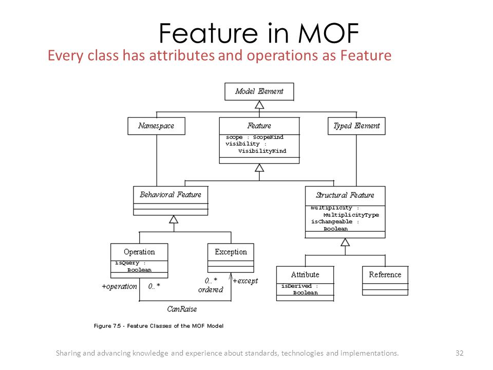 Feature in MOF Every class has attributes and operations as Feature