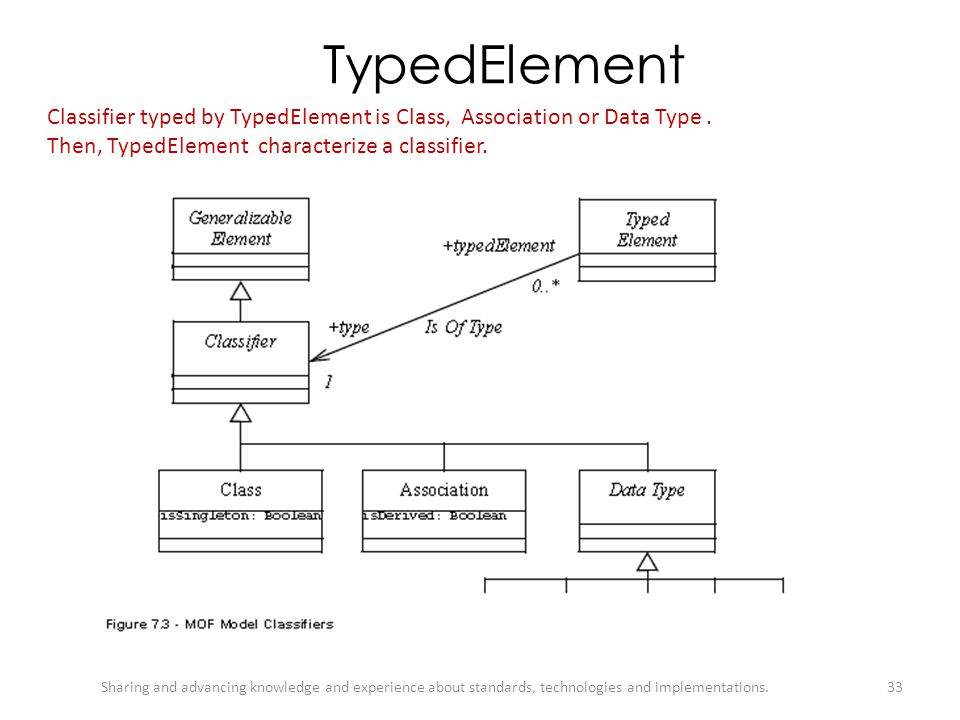 TypedElement Classifier typed by TypedElement is Class, Association or Data Type . Then, TypedElement characterize a classifier.