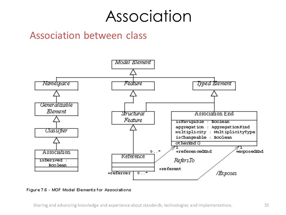 Association Association between class
