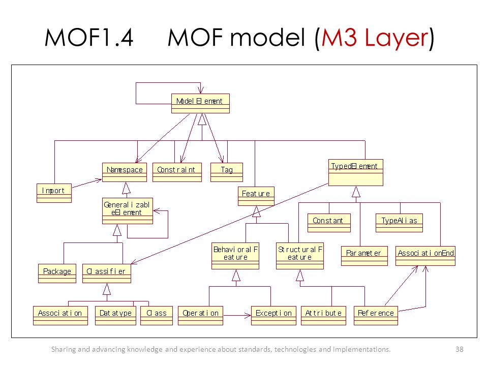 MOF1.4 MOF model (M3 Layer) Sharing and advancing knowledge and experience about standards, technologies and implementations.