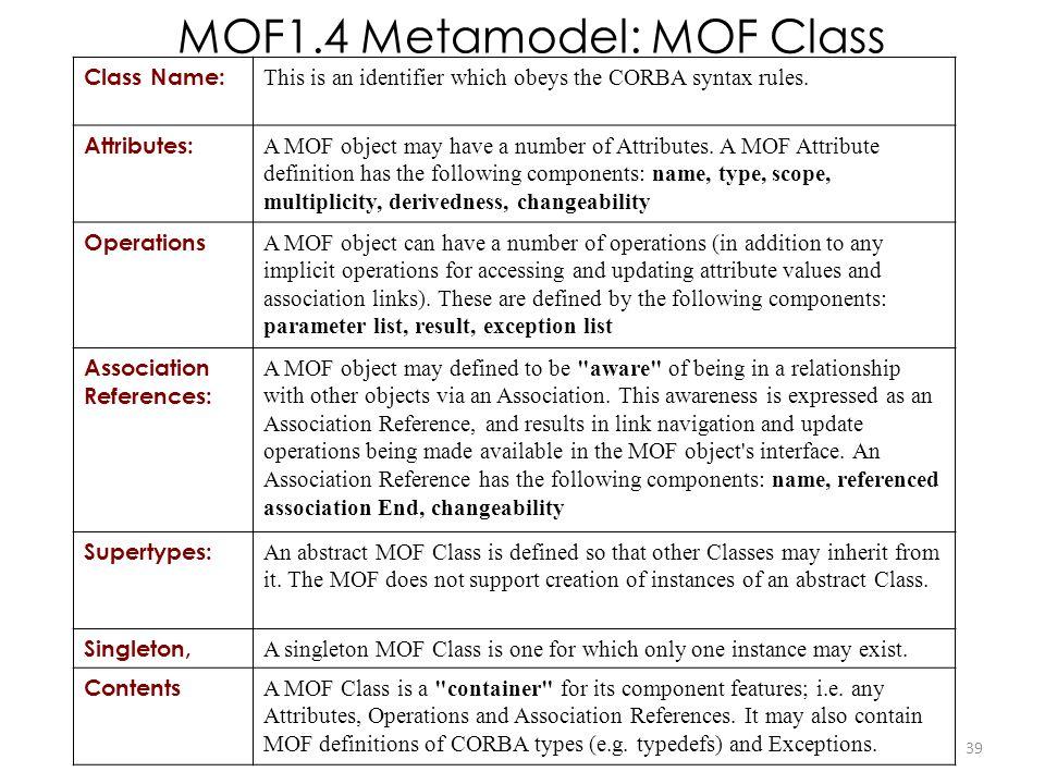 MOF1.4 Metamodel: MOF Class