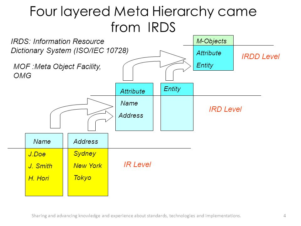 Four layered Meta Hierarchy came from IRDS