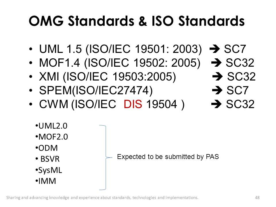 OMG Standards & ISO Standards