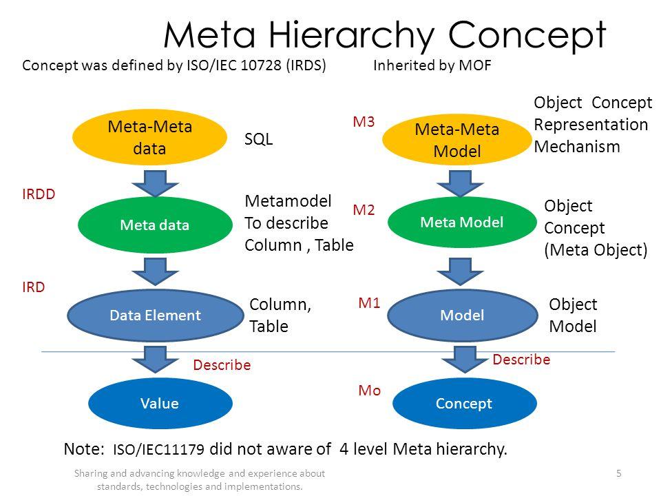 Meta Hierarchy Concept