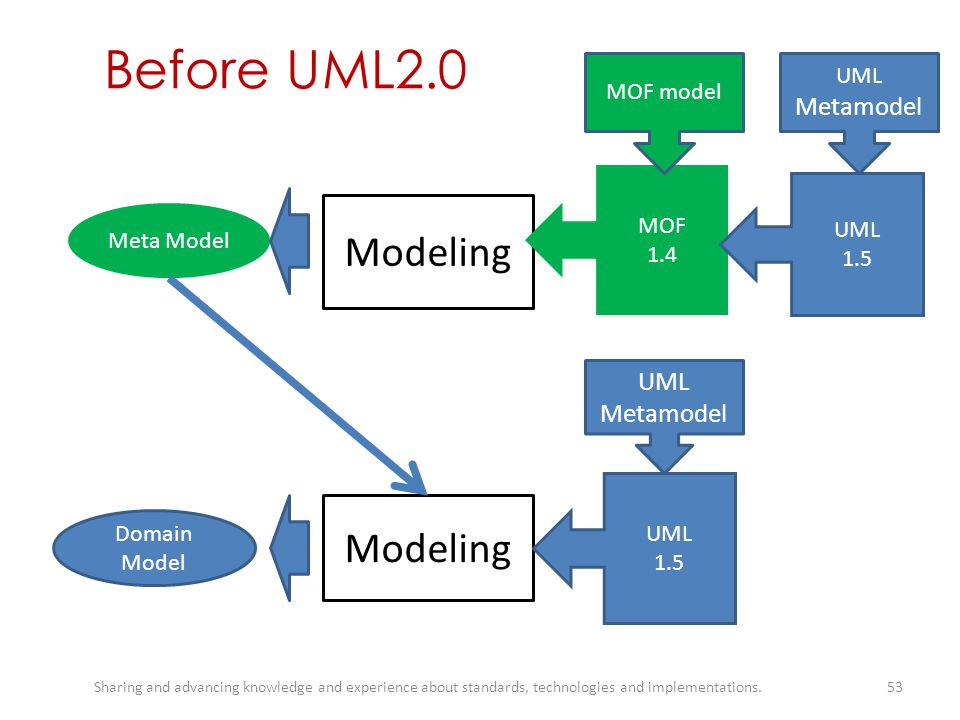 Before UML2.0 Modeling Modeling UML Metamodel UML Metamodel MOF model