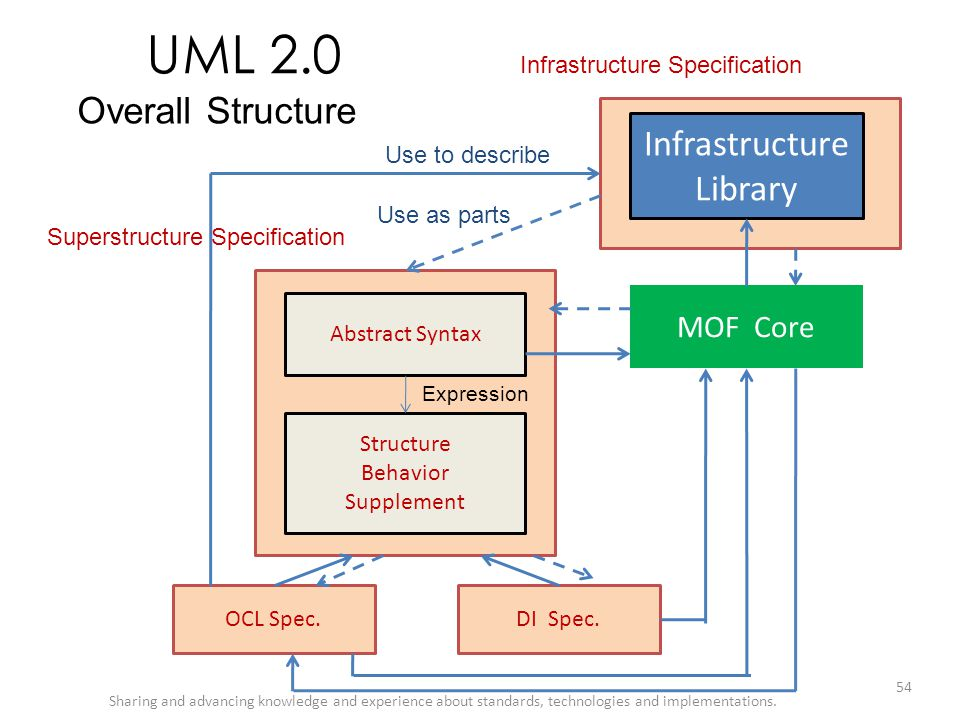 UML 2.0 Overall Structure Infrastructure Library MOF Core