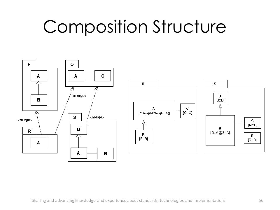 Composition Structure