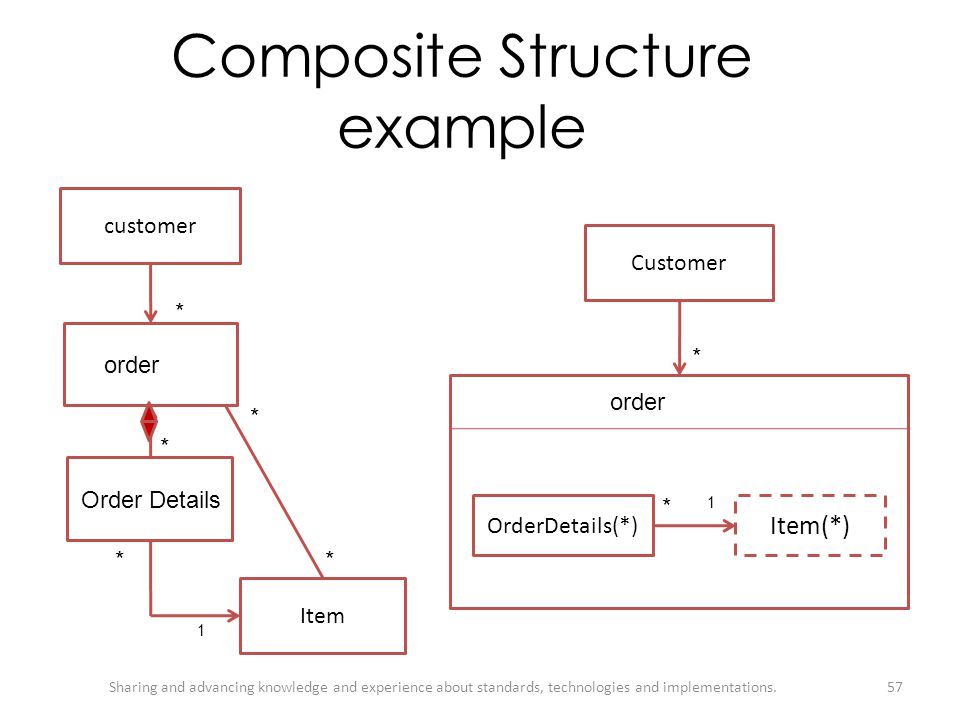 Composite Structure example