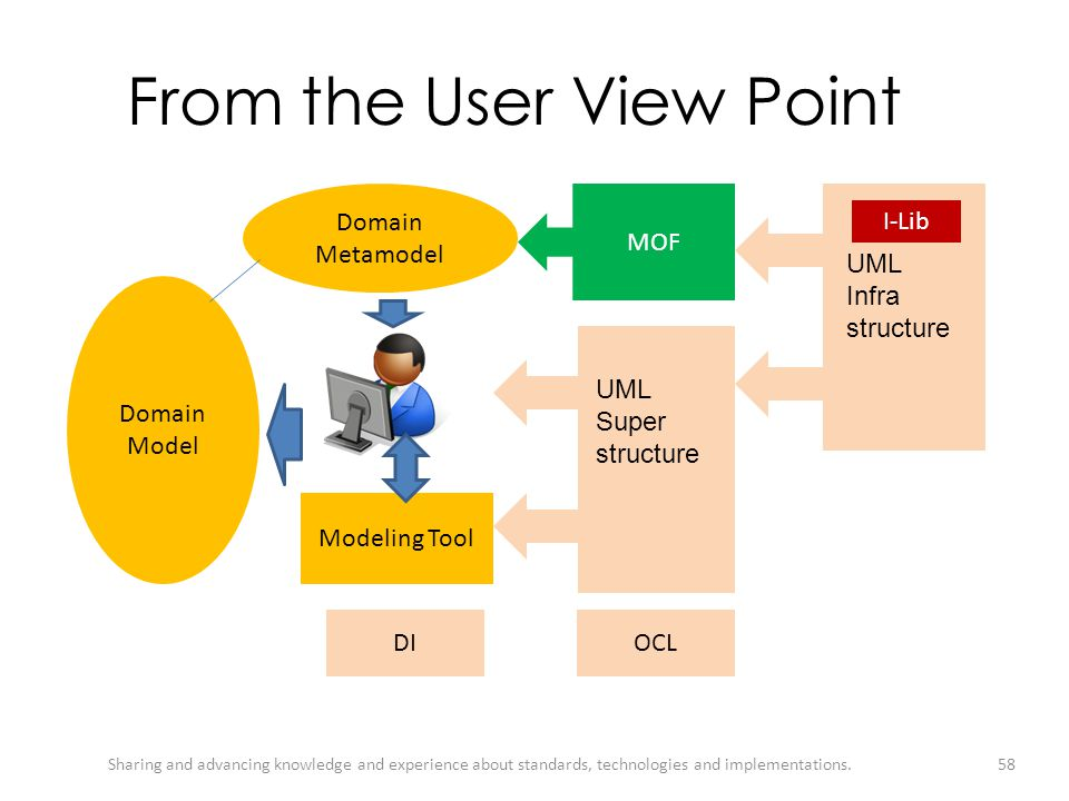 From the User View Point