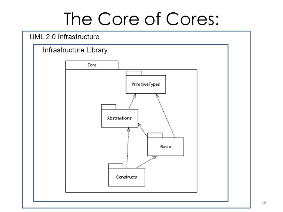The Core of Cores: UML 2.0 Infrastructure Infrastructure Library