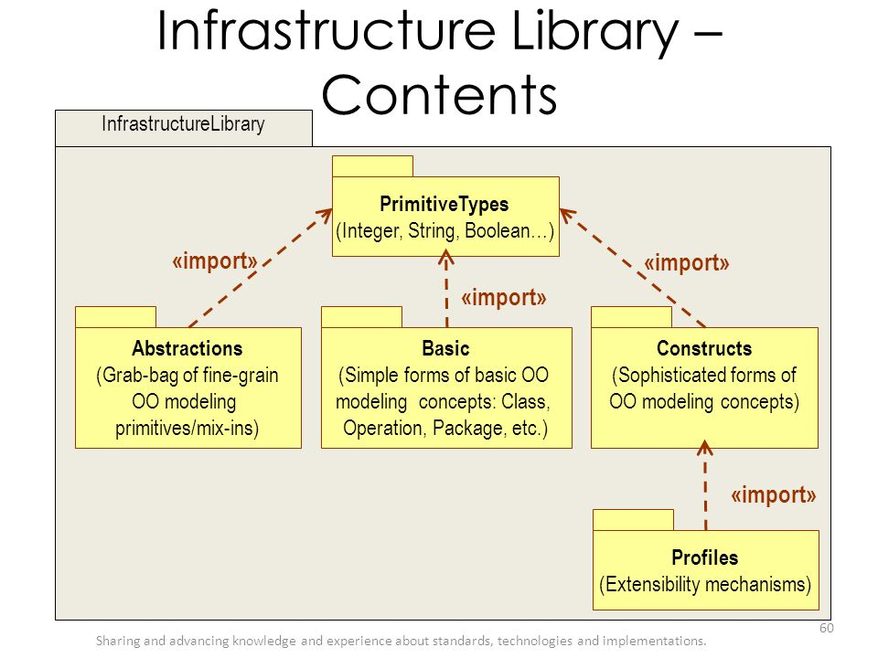 Infrastructure Library – Contents