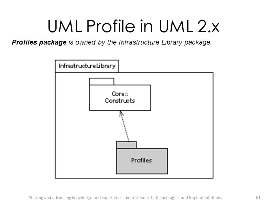 UML Profile in UML 2.x Profiles package is owned by the Infrastructure Library package.